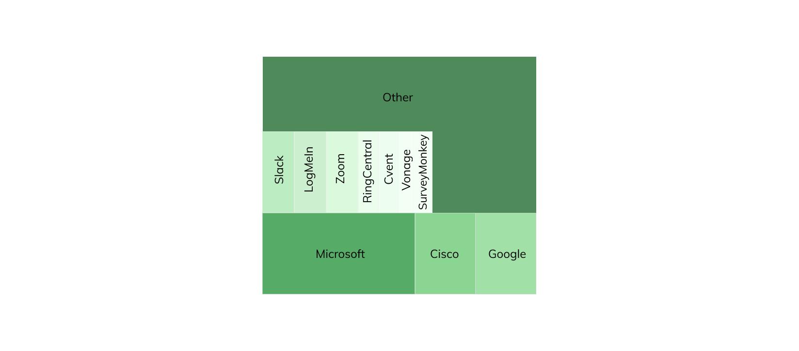 Collaboration Tools Market Share